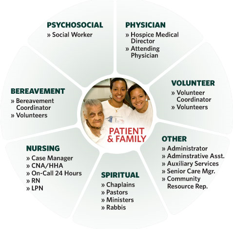 the palliative care of compassion care hospice Hospice differs from palliative care, which is for patients in any stage of a serious or life-limiting illness a doctor's referral is needed to begin receiving hospice services care is given by expert doctors, nurses and staff who manage symptoms, reduce pain and meet patients' needs with dignity and compassion.